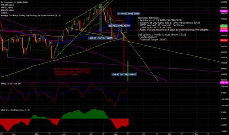 DTY0: $DJT may rally rest of market short term - $SPX, $DJIA, $NDX