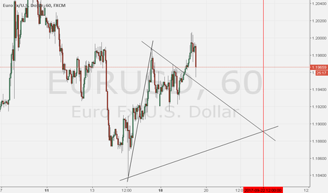 EURUSD: Proiezione di un setup temporale tecnica triangolo equi