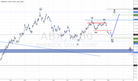 ABX: BARRICK GOLD