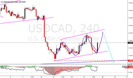 "USDCAD: USDCAD updated status, ""long"" short term to finish the sequence"