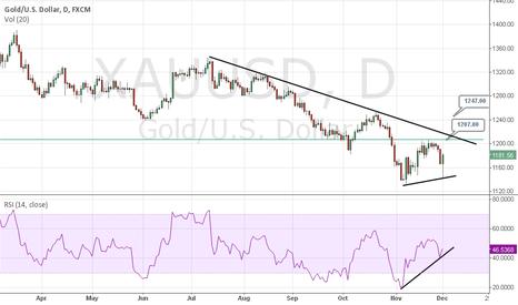 XAUUSD: Swiss gold referendum - A bear trap ???