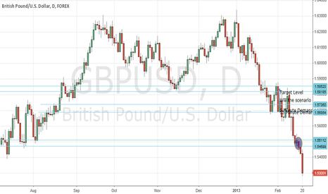 GBPUSD: GBP/USD feb 20 2013