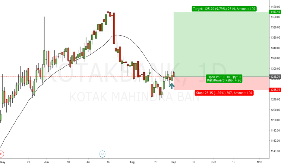 KOTAKBANK: LOOKS GOOD TO BUY