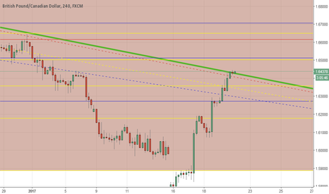 GBPCAD: GBPCAD: a curious configuration