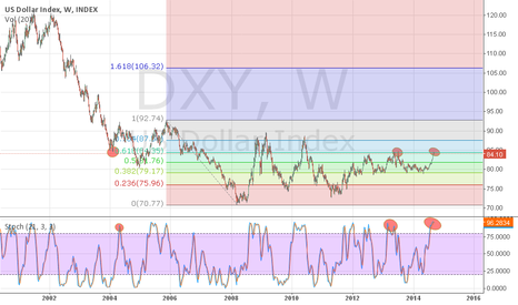 DXY: Historic Resistance in action!!