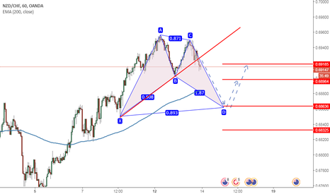 NZDCHF: NZDCHF H1 SEL AND BUY