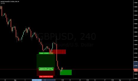 GBPUSD: GBPUSD, Potential demand zone