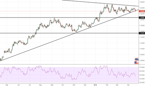 EURUSD: EURUSD: Trendline break? Finally a trend reversal? SHORT