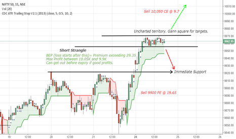 NIFTY: Nifty Option Short Strangle