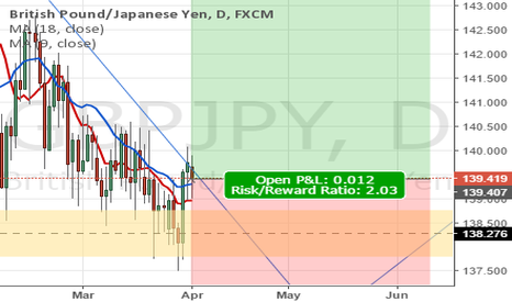 GBPJPY: GBPJPY Long TP - 146.60