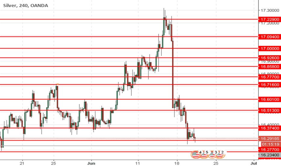 XAGUSD: XAG/USD: la plata está cayendo