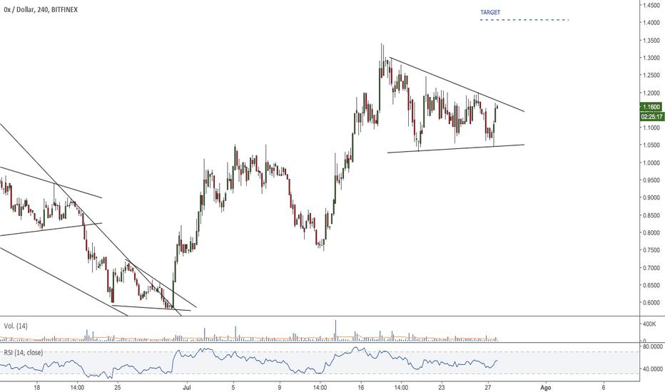 ZRXUSD: $ZRX - #ZRXUSD - Patrón triangular, nuevo impulso