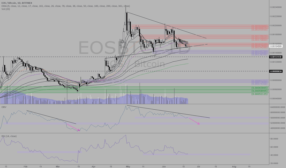 EOSBTC: EOSBTC - Likely reached euphoria