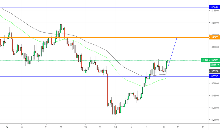 USDZAR: USDZAR, Buy on H4.