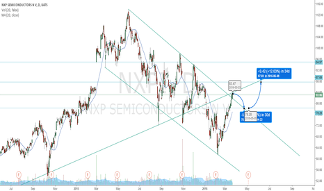 NXPI: NXPI breakout of channel