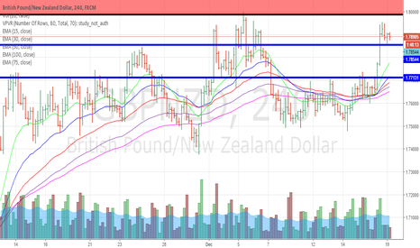 GBPNZD: going bearish
