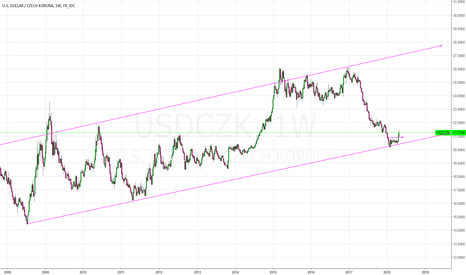 USDCZK: USD/CZK long