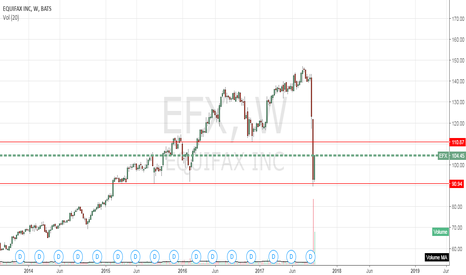 EFX: Can we expect a 110?