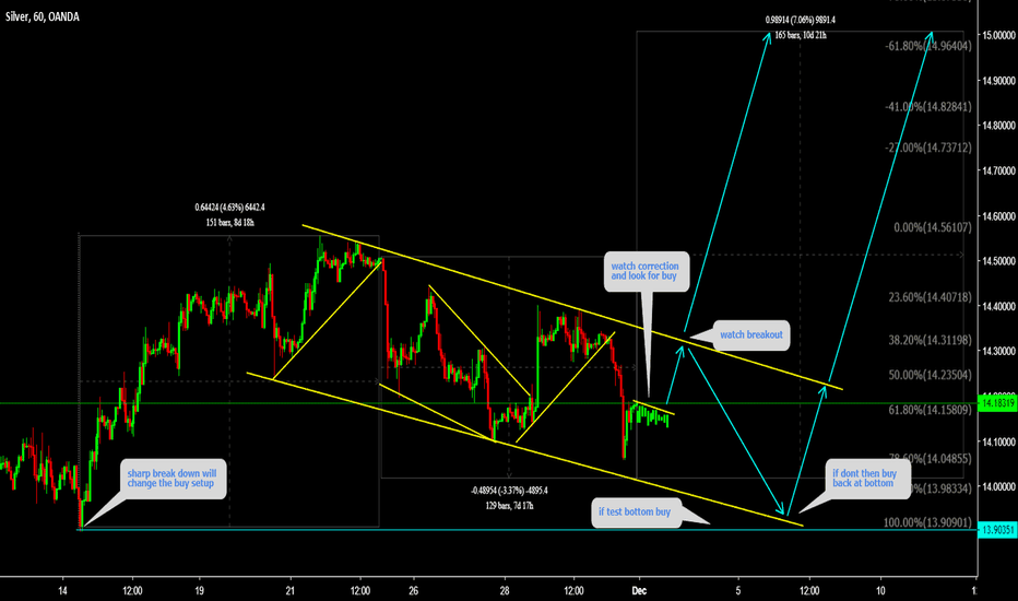 XAGUSD: XAGUSD Watch correction and look for buy