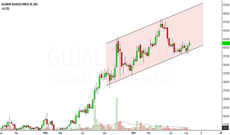 GUJALKALI: gujarat alkali looks bullish in medium term.