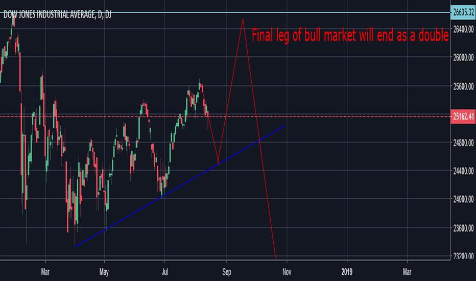 DJI: Dow will peak at around 26635 and the Bear market will start