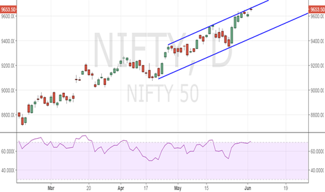 NIFTY: Nifty - Record highs, stuck at channel resistance