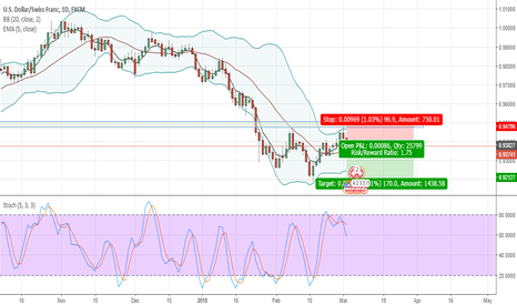 USDCHF: USDCHF: Short - Broken Support Level