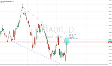 EURAUD: Discertionary Short Entry EURAUD