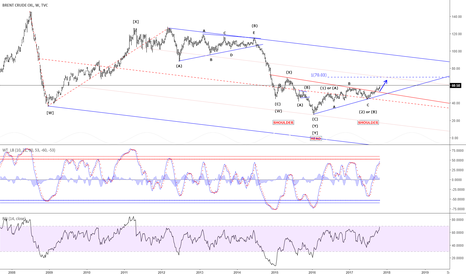 UKOIL: Brent Crude Oil - Headed for 70.03 as the next major target
