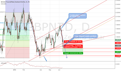 GBPNZD:  failed short setup