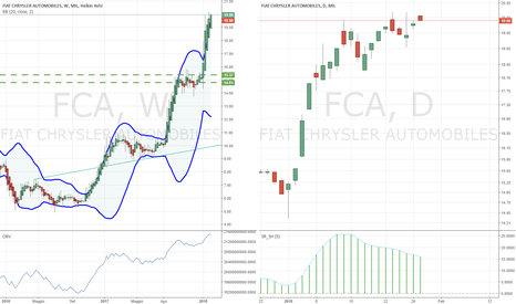 FCA: rimaniamo long