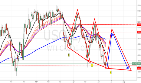 USOIL: monitoring speculation of a 3rd triangle being formed