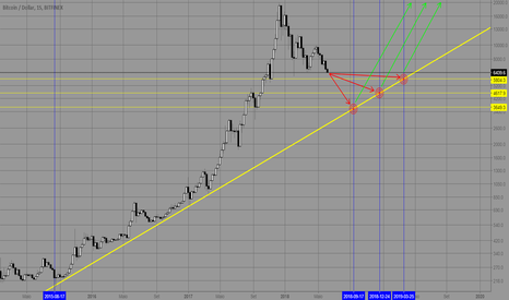 BTCUSD: Keep it simple - BTC fazendo onda 4 gigante