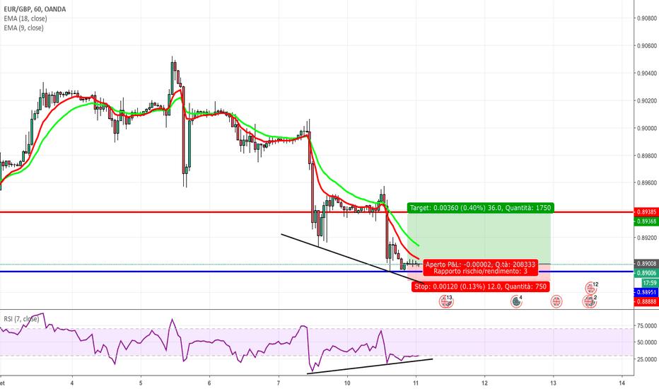 EURGBP: Probabile Long EUR/GBP