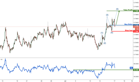 NZDUSD: NZDUSD expecting one last push up