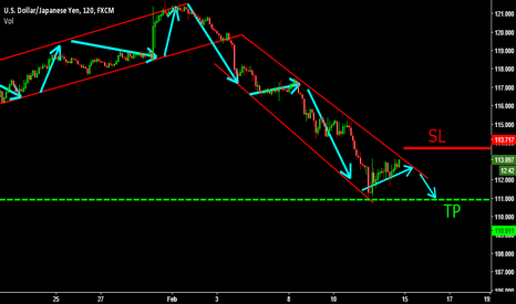 USDJPY: INTRADAY TRADE! USDJPY ABOUT TO SHOOT DOWN SELL SELL!!