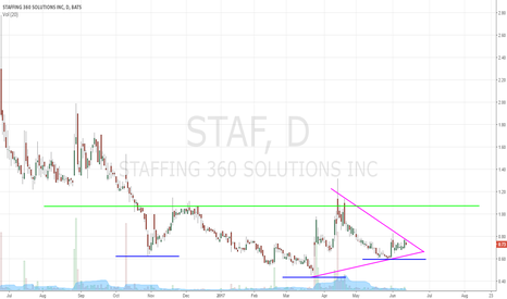 STAF: Looking to STAF up?