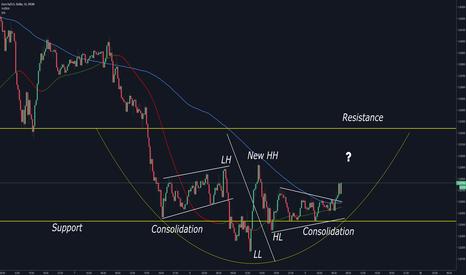 EURUSD: EURUSD Rounded Bottom Formation