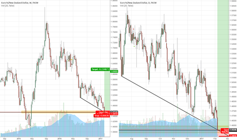 EURNZD: EURNZD Long (but wait for confirmation first)