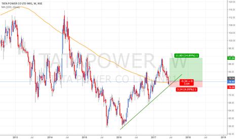 TATAPOWER: TATAPOWER - Trendline  & 200 WMA Support