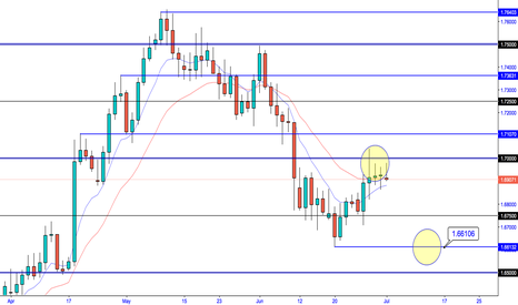 GBPAUD: GBP/AUD - Daily lower lows on the cards.