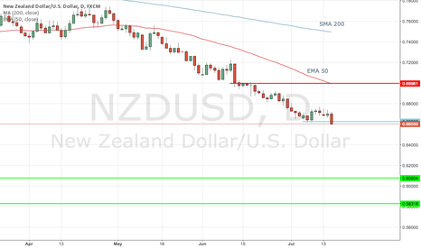 NZDUSD: NZDUSD - Snowboarding down the mountain