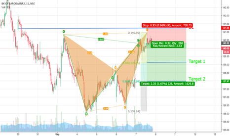 BANKBARODA: BANKBARODA Bearish Bat