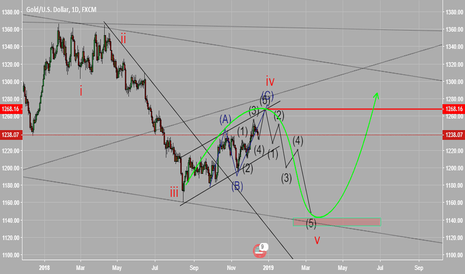 XAUUSD: my outlook for gold