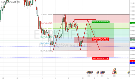 EURCHF: Potential Long trade in EURCHF