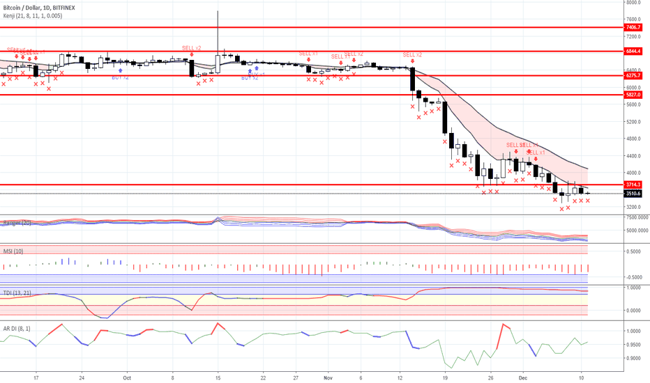 BTCUSD: Range trading: Crypto currency market as for 11/12/2018