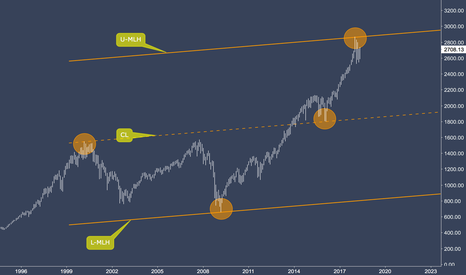 SPX: S&P 500 - There's Order In The Universe