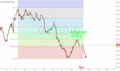 XAUUSD: Break of 1178 and the gold is down