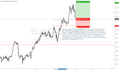 EURCAD: EURCAD Trying to Establish Higher Support