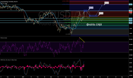 GBPUSD: GBP/USD - Bearish divergence and major resistance overhead